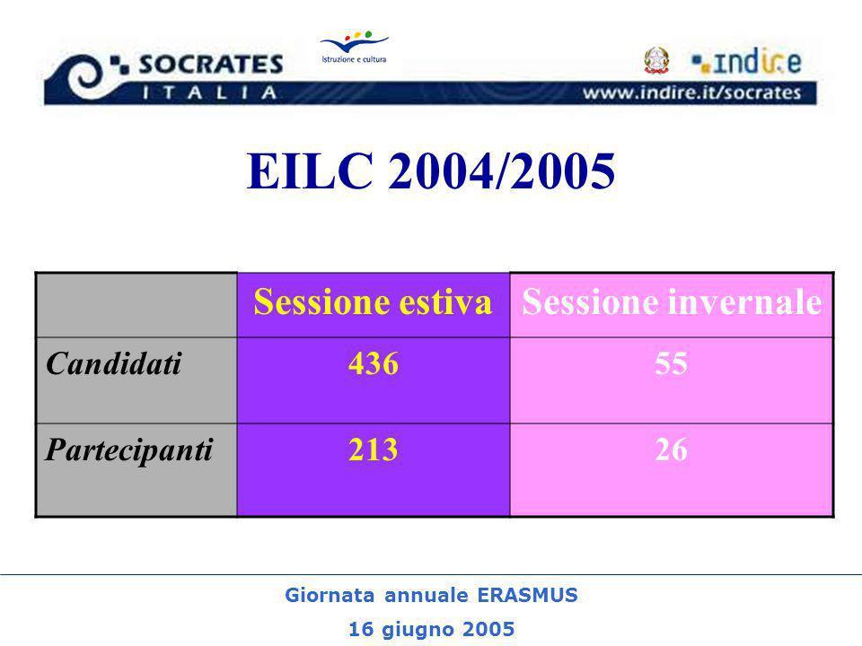 Giornata annuale ERASMUS 16 giugno 2005 EILC 2004/2005 Sessione estivaSessione invernale Candidati43655 Partecipanti21326