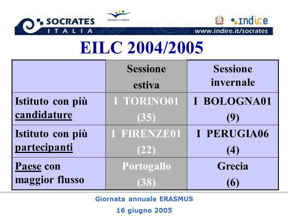 Giornata annuale ERASMUS 16 giugno 2005 EILC 2004/2005 Sessione estiva Sessione invernale Istituto con più candidature I TORINO01 (35) I BOLOGNA01 (9) Istituto con più partecipanti I FIRENZE01 (22) I PERUGIA06 (4) Paese con maggior flusso Portogallo (38) Grecia (6)