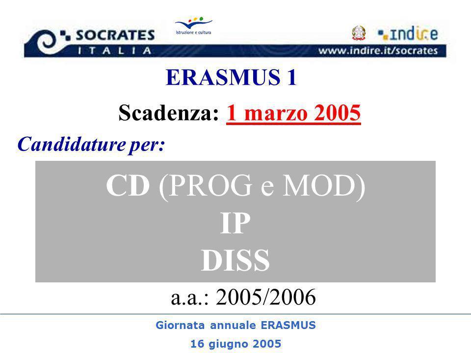 Giornata annuale ERASMUS 16 giugno 2005 ERASMUS 1 CD (PROG e MOD) IP DISS Scadenza: 1 marzo 2005 a.a.: 2005/2006 Candidature per: