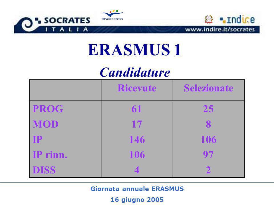 Giornata annuale ERASMUS 16 giugno 2005 ERASMUS 1 Candidature RicevuteSelezionate PROG MOD IP IP rinn.