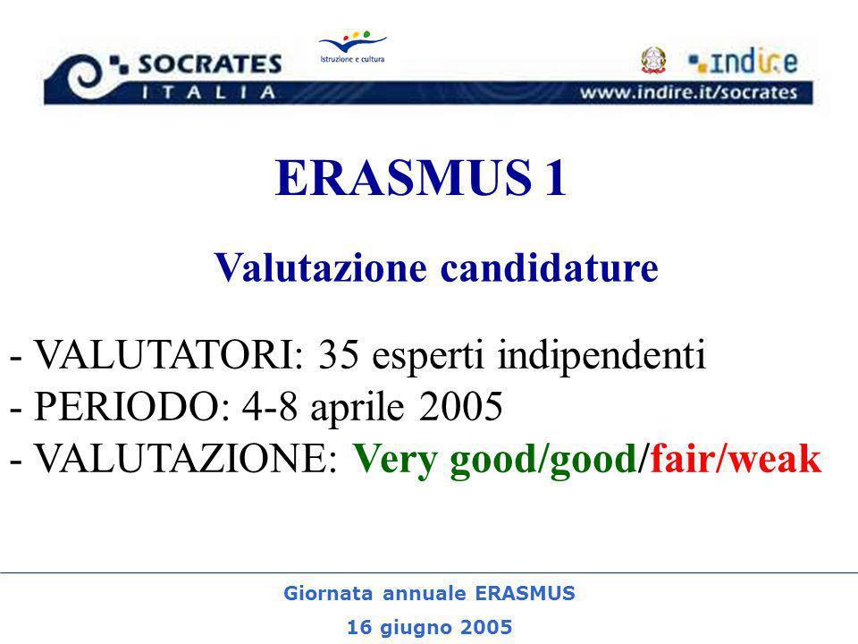 Giornata annuale ERASMUS 16 giugno 2005 ERASMUS 1 - VALUTATORI: 35 esperti indipendenti - PERIODO: 4-8 aprile 2005 - VALUTAZIONE: Very good/good/fair/weak Valutazione candidature
