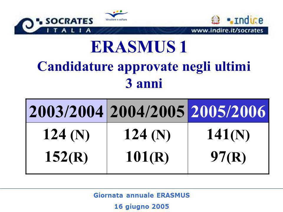 Giornata annuale ERASMUS 16 giugno 2005 ERASMUS 1 Candidature approvate negli ultimi 3 anni 2003/20042004/20052005/2006 124 (N) 152 (R) 124 (N) 101 (R) 141 (N) 97 (R)