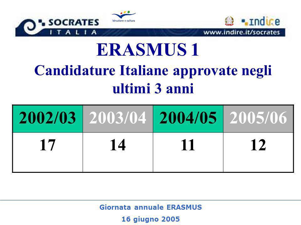 Giornata annuale ERASMUS 16 giugno 2005 ERASMUS 1 Candidature Italiane approvate negli ultimi 3 anni 2002/032003/042004/052005/06 17141112