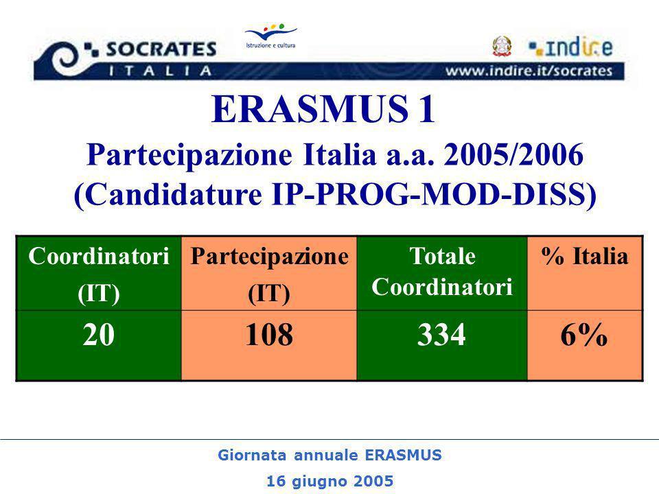 Giornata annuale ERASMUS 16 giugno 2005 ERASMUS 1 Partecipazione Italia a.a. 2005/2006 (Candidature IP-PROG-MOD-DISS) Coordinatori (IT) Partecipazione