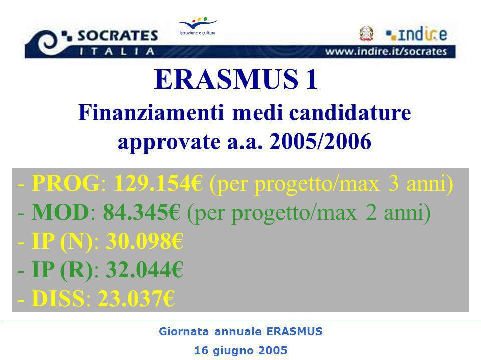 Giornata annuale ERASMUS 16 giugno 2005 ERASMUS 1 - PROG: 129.154 (per progetto/max 3 anni) - MOD: 84.345 (per progetto/max 2 anni) - IP (N): 30.098 -