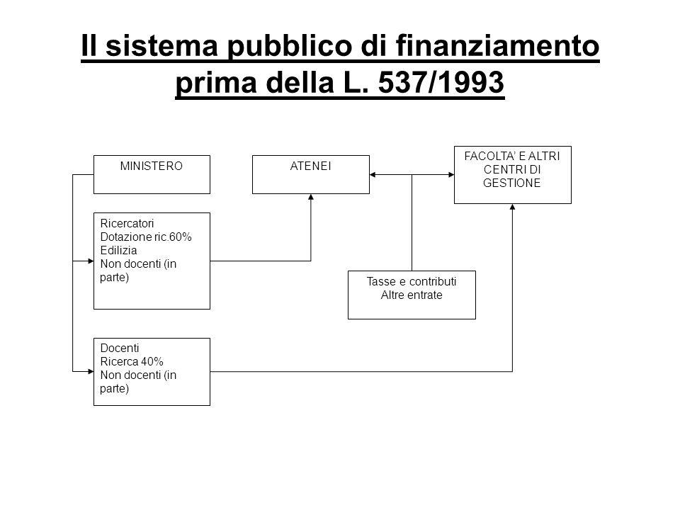 Il sistema pubblico di finanziamento prima della L.