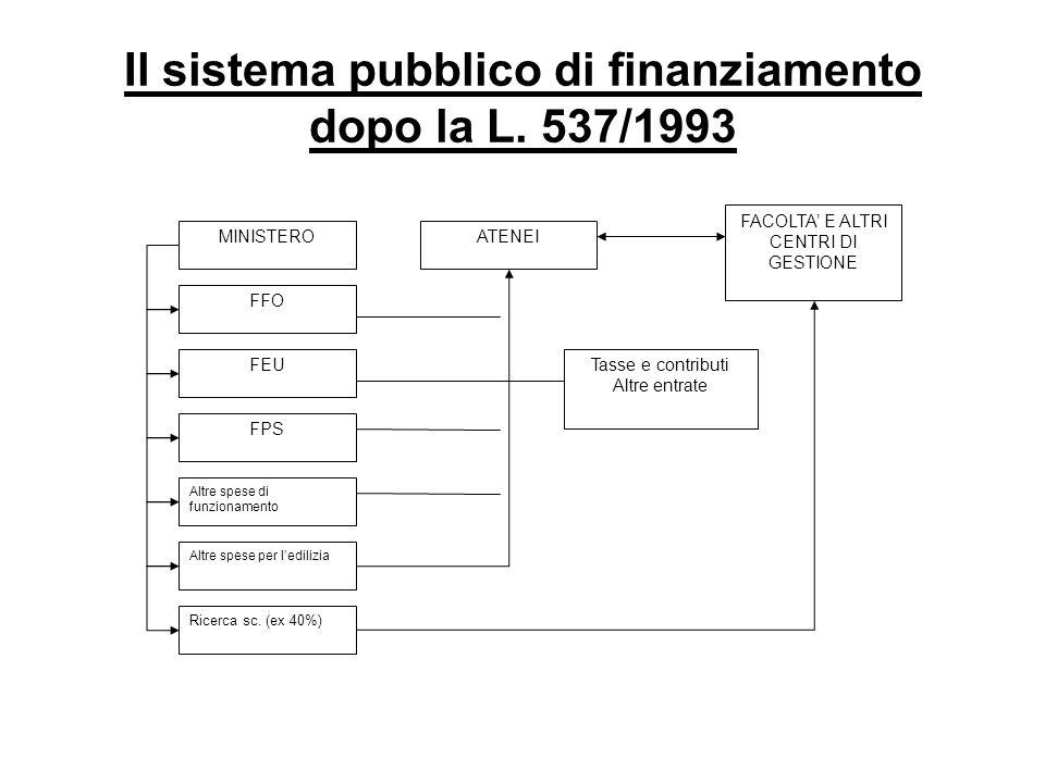 Il sistema pubblico di finanziamento dopo la L.