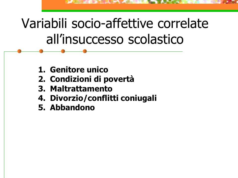 Variabili socio-affettive correlate allinsuccesso scolastico 1.Genitore unico 2.Condizioni di povertà 3.Maltrattamento 4.Divorzio/conflitti coniugali 5.Abbandono