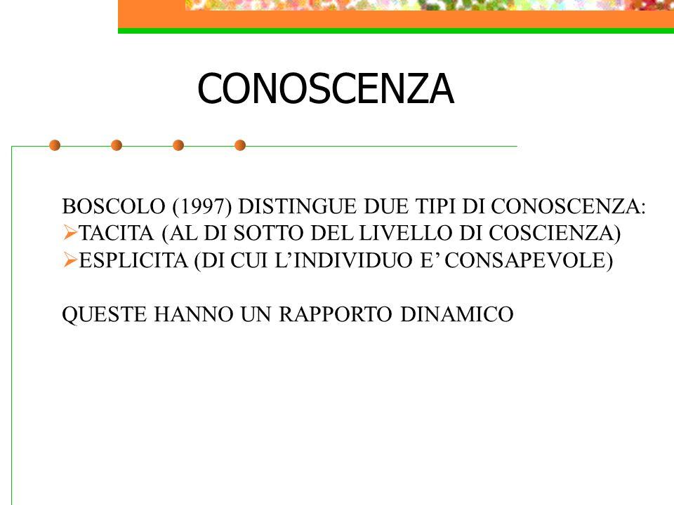 CONOSCENZA BOSCOLO (1997) DISTINGUE DUE TIPI DI CONOSCENZA: TACITA (AL DI SOTTO DEL LIVELLO DI COSCIENZA) ESPLICITA (DI CUI LINDIVIDUO E CONSAPEVOLE) QUESTE HANNO UN RAPPORTO DINAMICO