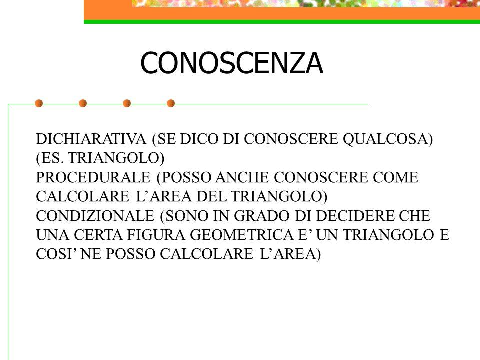 CONOSCENZA DICHIARATIVA (SE DICO DI CONOSCERE QUALCOSA) (ES.