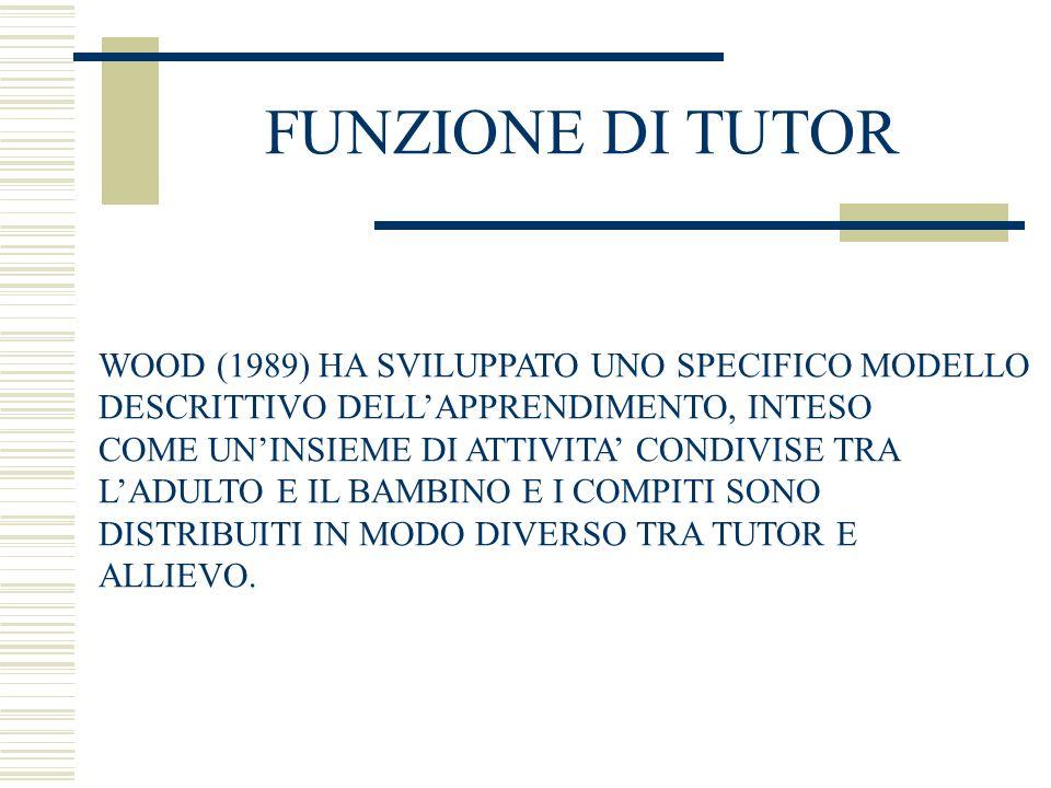 FUNZIONE DI TUTOR WOOD (1989) HA SVILUPPATO UNO SPECIFICO MODELLO DESCRITTIVO DELLAPPRENDIMENTO, INTESO COME UNINSIEME DI ATTIVITA CONDIVISE TRA LADUL