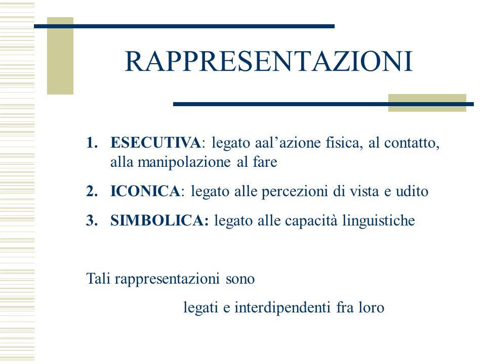 RAPPRESENTAZIONI 1.ESECUTIVA: legato aalazione fisica, al contatto, alla manipolazione al fare 2.ICONICA: legato alle percezioni di vista e udito 3.SI