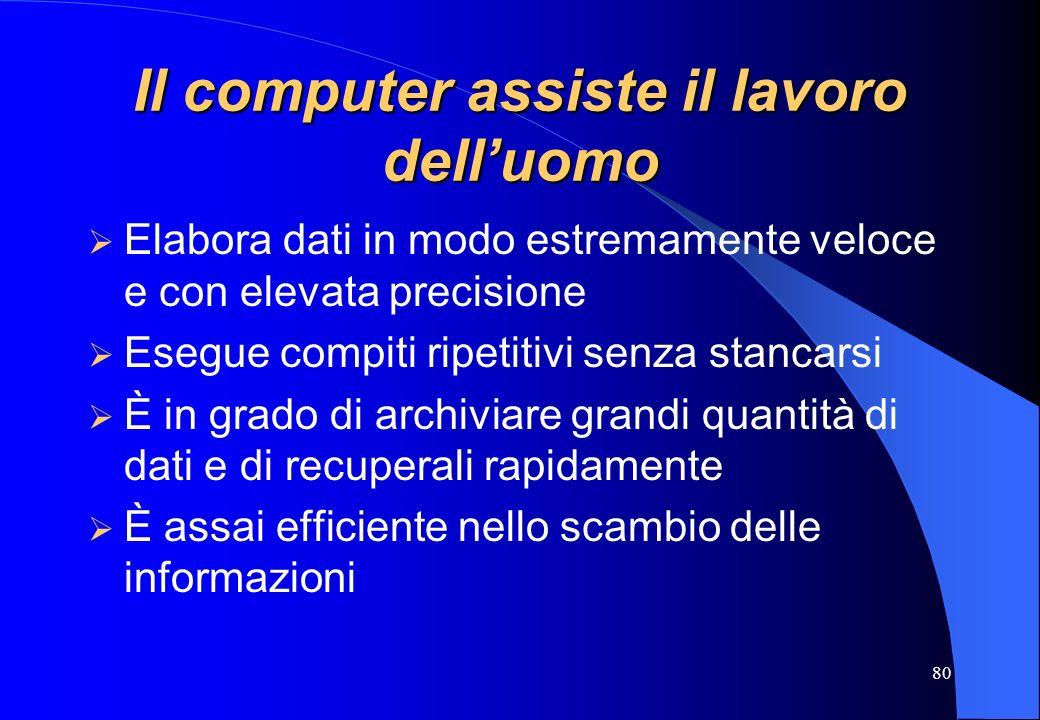 80 Il computer assiste il lavoro delluomo Elabora dati in modo estremamente veloce e con elevata precisione Esegue compiti ripetitivi senza stancarsi