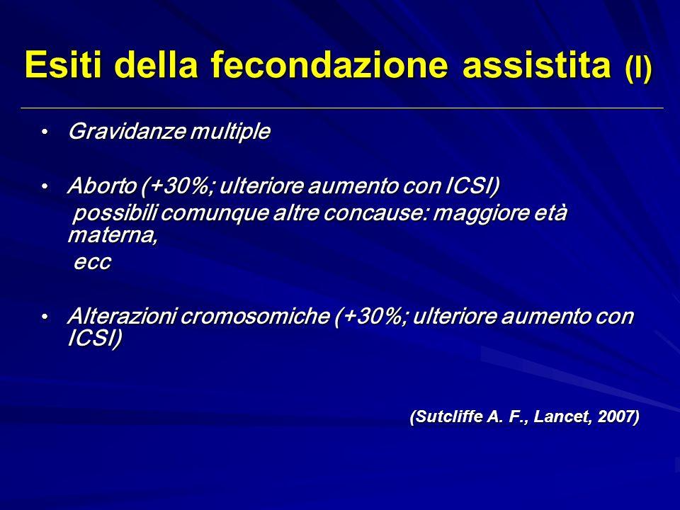 Esiti della fecondazione assistita (I) Gravidanze multiple Gravidanze multiple Aborto (+30%; ulteriore aumento con ICSI) Aborto (+30%; ulteriore aumen