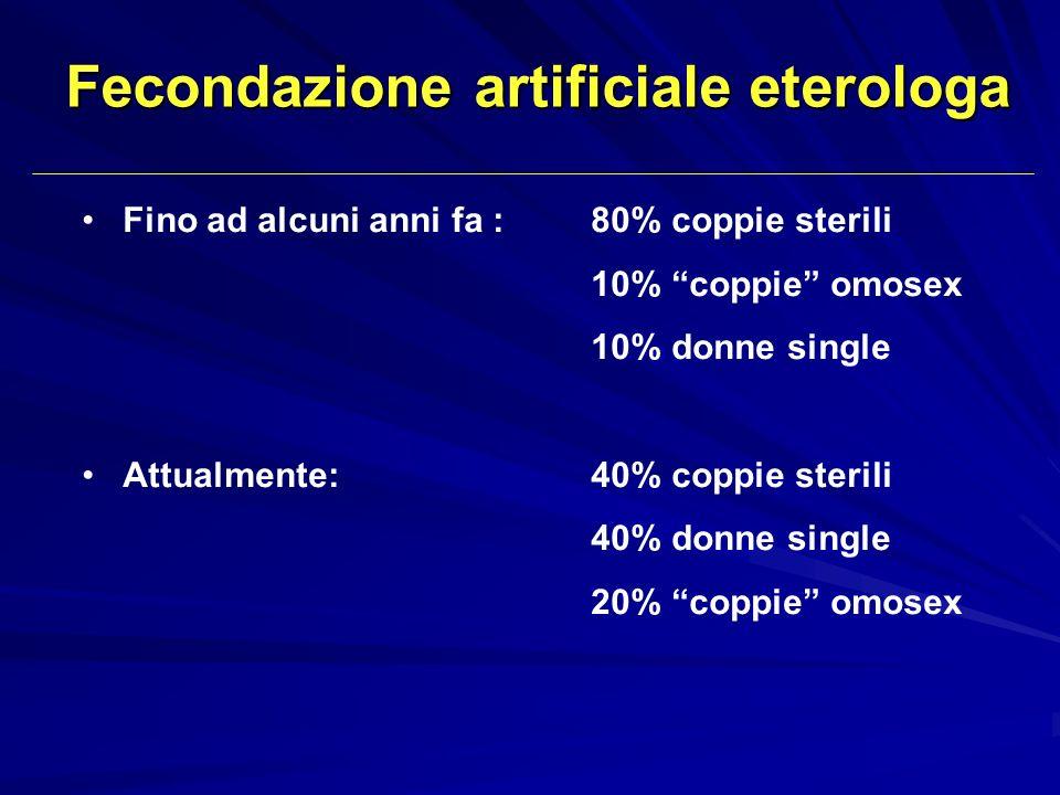 Fecondazione artificiale eterologa Fino ad alcuni anni fa :80% coppie sterili 10% coppie omosex 10% donne single Attualmente:40% coppie sterili 40% do