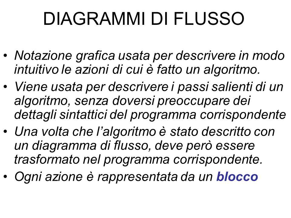 DIAGRAMMI DI FLUSSO Notazione grafica usata per descrivere in modo intuitivo le azioni di cui è fatto un algoritmo. Viene usata per descrivere i passi