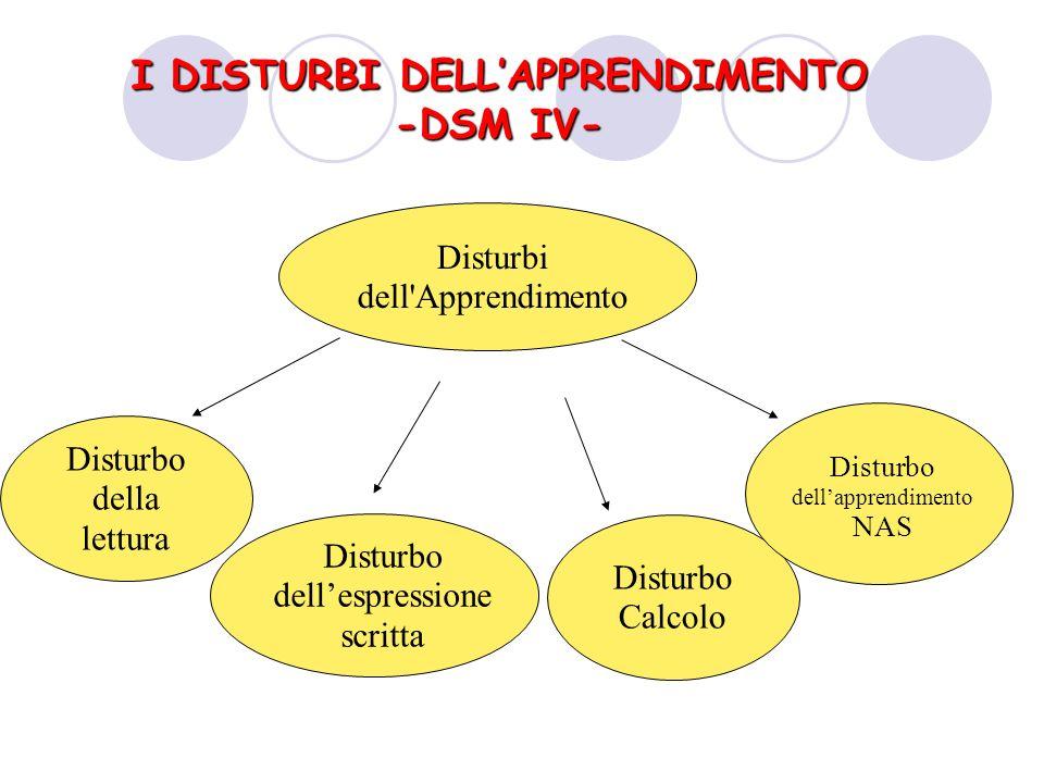 Disturbi dell Apprendimento Disturbo della lettura Disturbo dellespressione scritta Disturbo Calcolo Disturbo dellapprendimento NAS I DISTURBI DELLAPPRENDIMENTO -DSM IV-