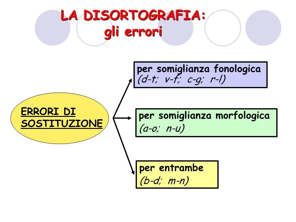 LA DISORTOGRAFIA: gli errori ERRORI DI SOSTITUZIONE per somiglianza fonologica (d-t; v-f; c-g; r-l) per somiglianza morfologica (a-o; n-u) per entrambe (b-d; m-n)