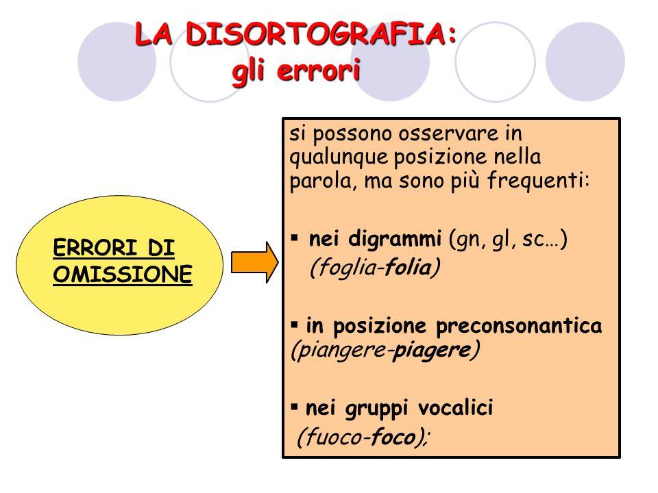 LA DISORTOGRAFIA: gli errori ERRORI DI OMISSIONE si possono osservare in qualunque posizione nella parola, ma sono più frequenti: nei digrammi (gn, gl, sc…) (foglia-folia) in posizione preconsonantica (piangere-piagere) nei gruppi vocalici (fuoco-foco);