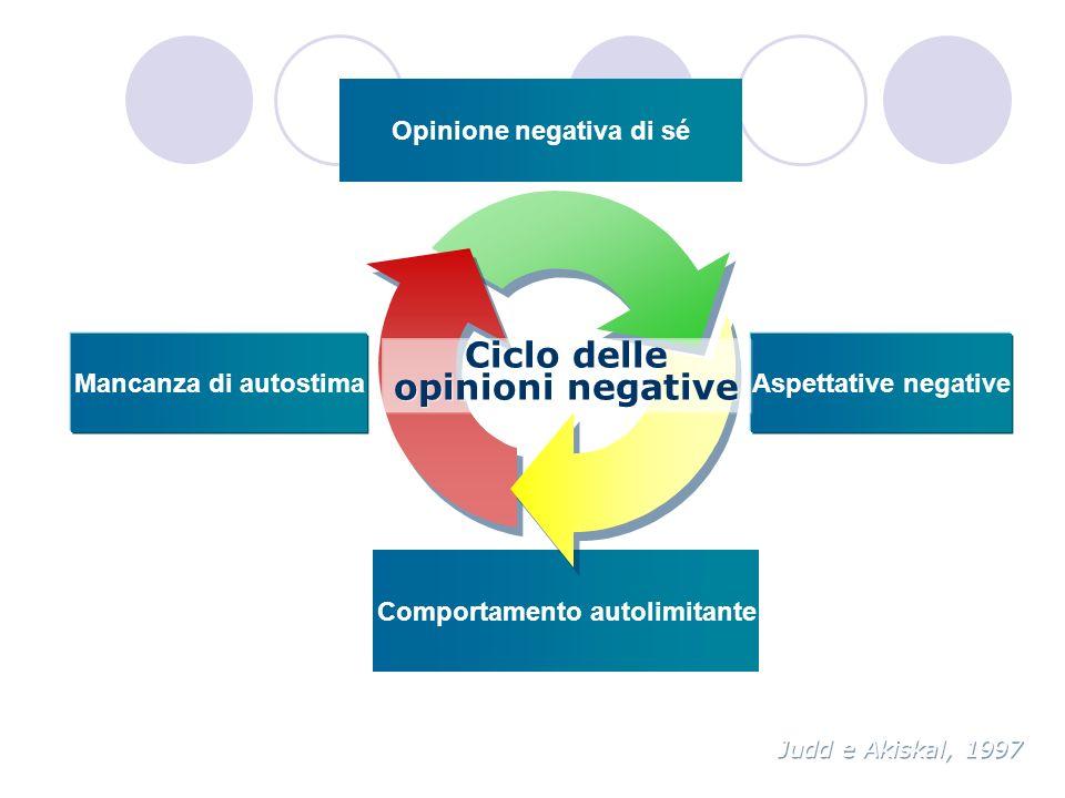 Mancanza di autostimaAspettative negative Comportamento autolimitante Opinione negativa di sé Judd e Akiskal, 1997 Ciclo delle opinioni negative