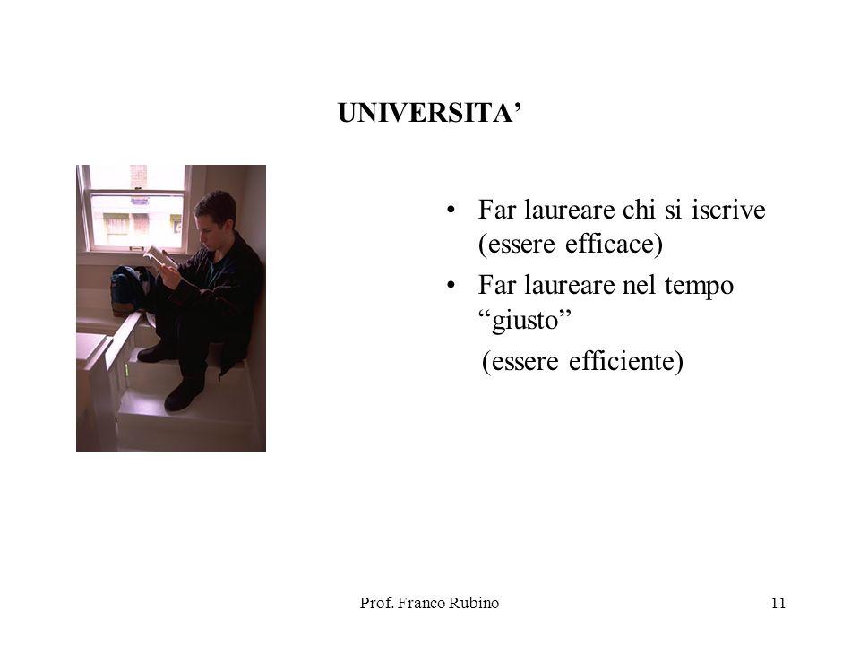 Prof. Franco Rubino11 UNIVERSITA Far laureare chi si iscrive (essere efficace) Far laureare nel tempo giusto (essere efficiente)