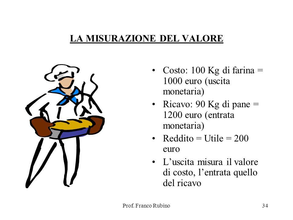 Prof. Franco Rubino34 LA MISURAZIONE DEL VALORE Costo: 100 Kg di farina = 1000 euro (uscita monetaria) Ricavo: 90 Kg di pane = 1200 euro (entrata mone
