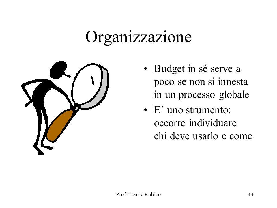 Prof. Franco Rubino44 Organizzazione Budget in sé serve a poco se non si innesta in un processo globale E uno strumento: occorre individuare chi deve