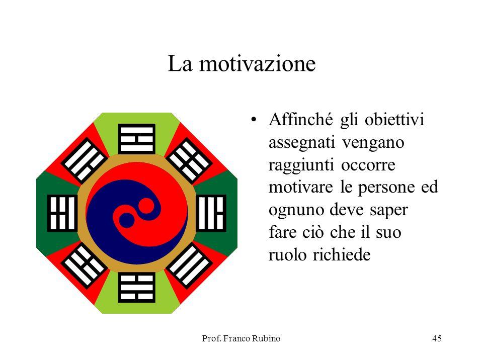 Prof. Franco Rubino45 La motivazione Affinché gli obiettivi assegnati vengano raggiunti occorre motivare le persone ed ognuno deve saper fare ciò che