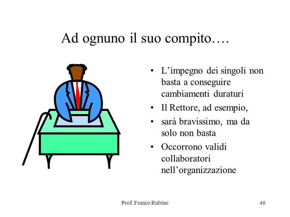 Prof. Franco Rubino46 Ad ognuno il suo compito…. Limpegno dei singoli non basta a conseguire cambiamenti duraturi Il Rettore, ad esempio, sarà braviss