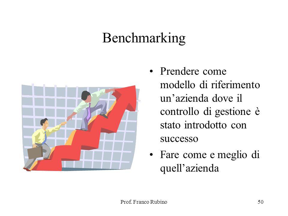 Prof. Franco Rubino50 Benchmarking Prendere come modello di riferimento unazienda dove il controllo di gestione è stato introdotto con successo Fare c