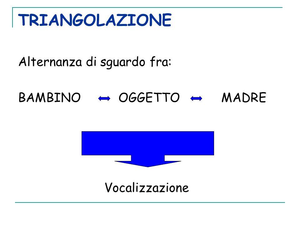 TRIANGOLAZIONE Alternanza di sguardo fra: BAMBINO OGGETTO MADRE Vocalizzazione