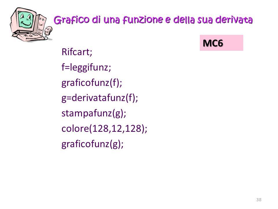 Grafico di una funzione e della sua derivata Rifcart; f=leggifunz; graficofunz(f); g=derivatafunz(f); stampafunz(g); colore(128,12,128); graficofunz(g