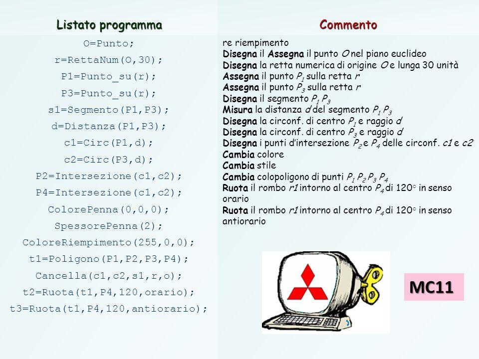 66 Listato programma Commento O=Punto; r=RettaNum(O,30); P1=Punto_su(r); P3=Punto_su(r); s1=Segmento(P1,P3); d=Distanza(P1,P3); c1=Circ(P1,d); c2=Circ