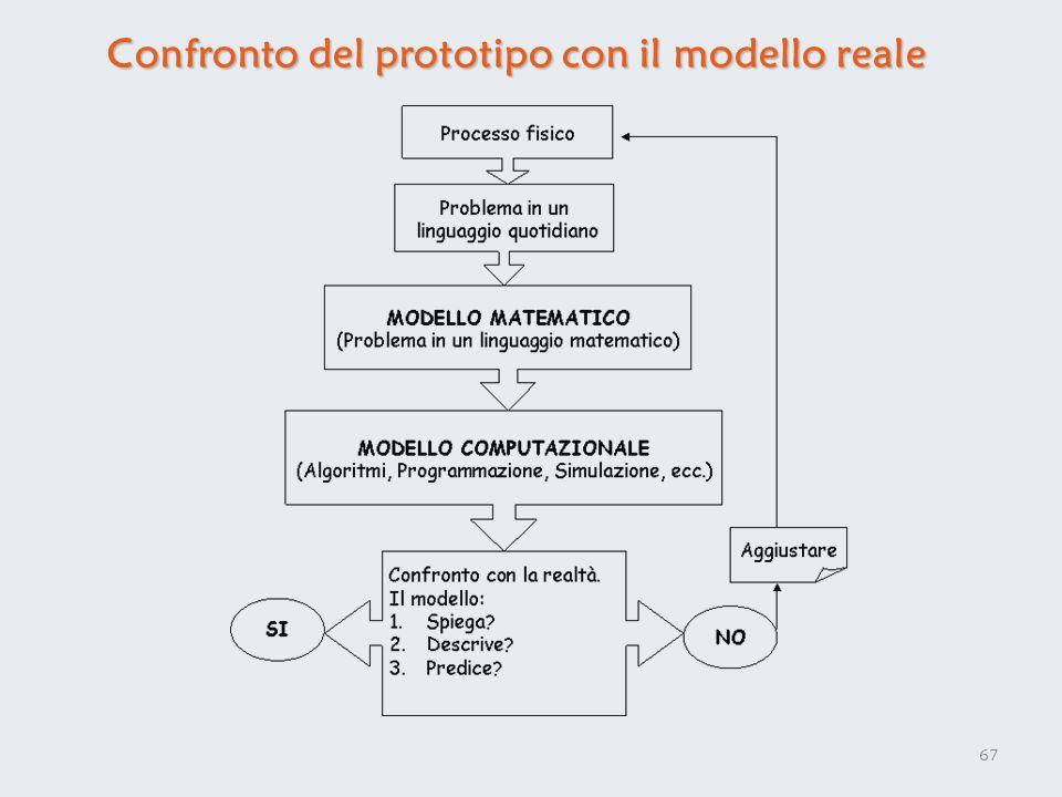 Confronto del prototipo con il modello reale 67