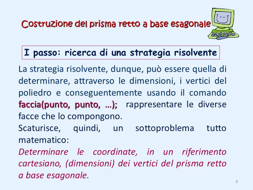 Costruzione del prisma retto a base esagonale I passo: ricerca di una strategia risolvente faccia(punto, punto, …); La strategia risolvente, dunque, p