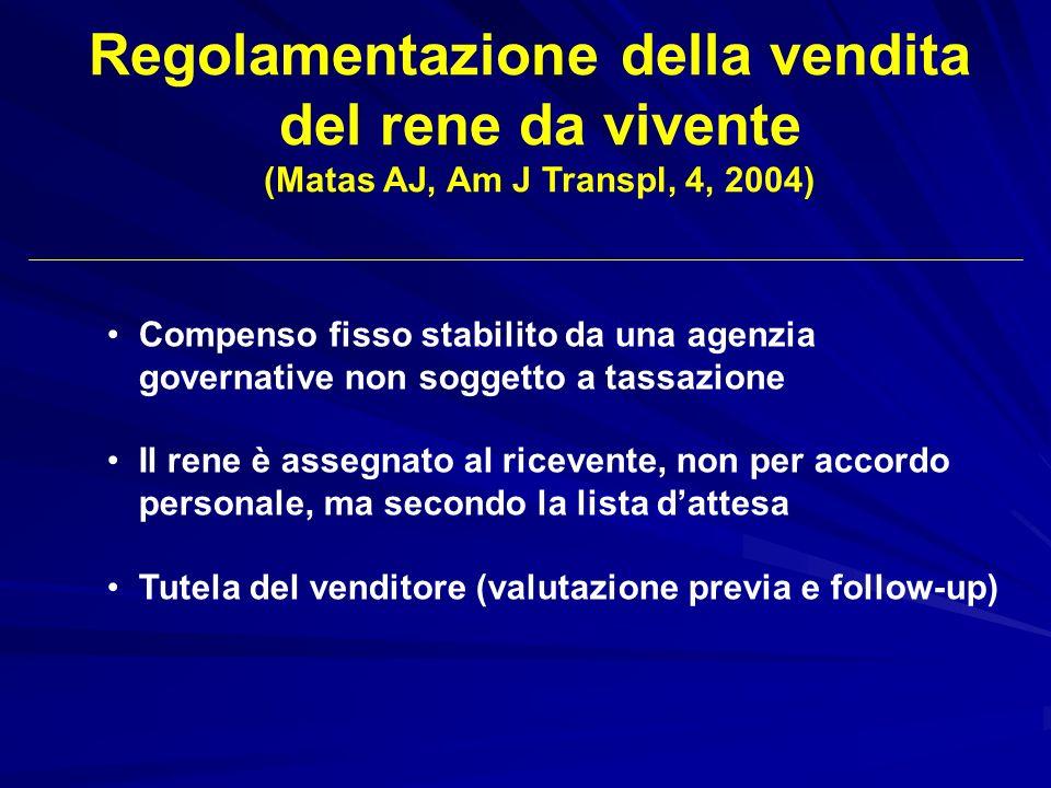 Regolamentazione della vendita del rene da vivente (Matas AJ, Am J Transpl, 4, 2004) Compenso fisso stabilito da una agenzia governative non soggetto