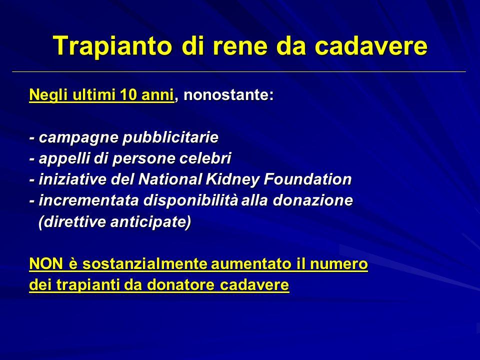 Trapianto di rene da cadavere Negli ultimi 10 anni, nonostante: - campagne pubblicitarie - appelli di persone celebri - iniziative del National Kidney