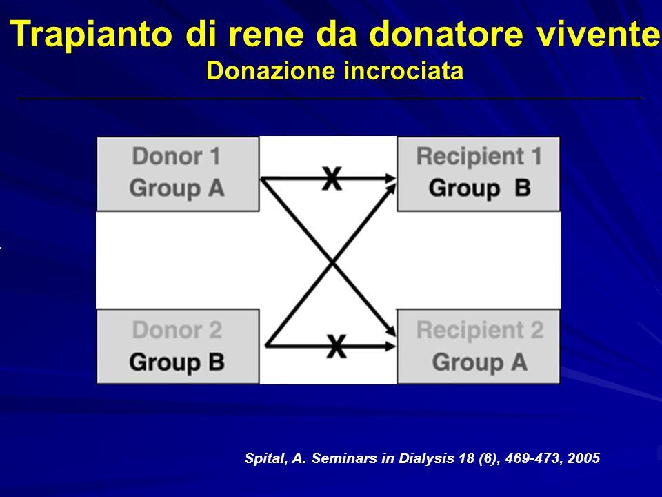 Trapianto di rene da donatore vivente Donazione incrociata Spital, A. Seminars in Dialysis 18 (6), 469-473, 2005