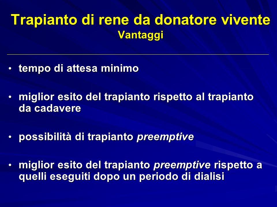 Trapianto di rene da donatore vivente Vantaggi tempo di attesa minimo tempo di attesa minimo miglior esito del trapianto rispetto al trapianto da cada