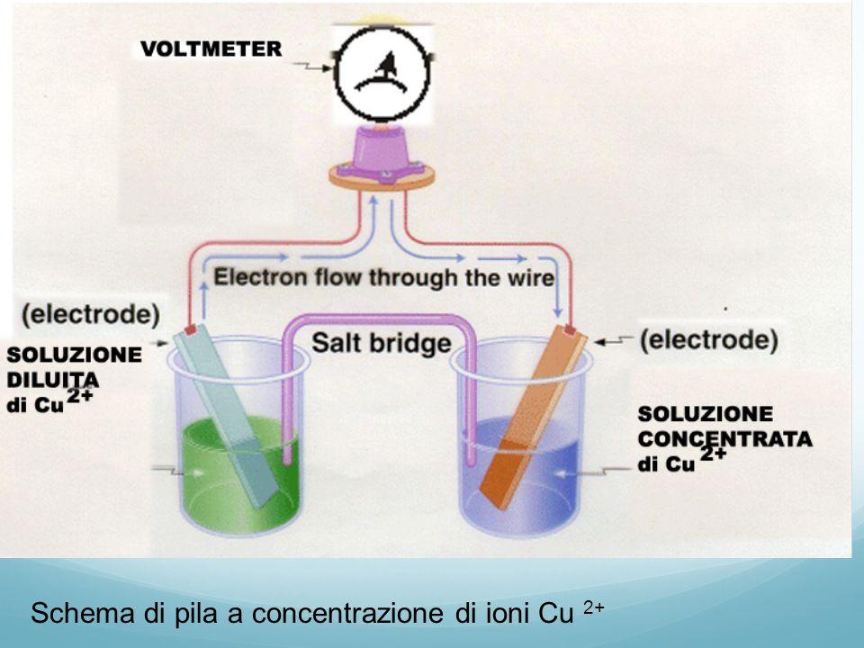 Confronto fra membrana di vetro e batteria a concentrazione Schema di pila a concentrazione di ioni Cu 2+