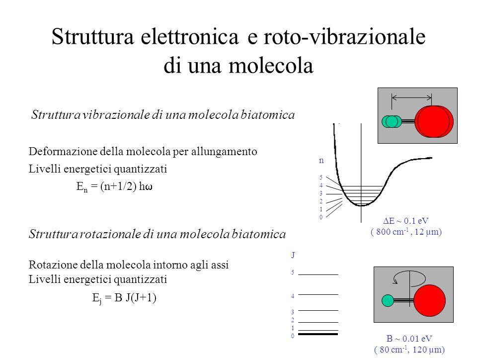 Unità di misura e costanti Energia di un fotone E = h = hc/ dove: h = costante di Plank (6.62 10 -34 J s) c = velocità della luce (3 10 8 m/s) E = energia di 1 fotone [J = 1.6 10 -19 eV] = lunghezza d onda della radiazione [m] = frequenza della radiazione [Hz] 1 eV = 8000 cm -1 ( = 800 nm)