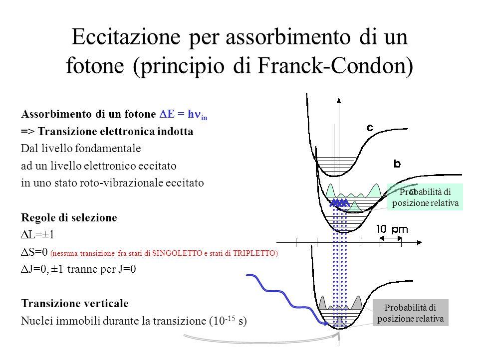 Eccitazione per assorbimento di un fotone (principio di Franck-Condon) Assorbimento di un fotone E = h in => Transizione elettronica indotta Dal livel