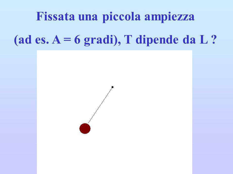 Fissata una piccola ampiezza (ad es. A = 6 gradi), T dipende da L ?