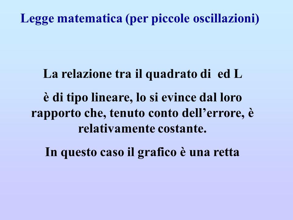 Legge matematica (per piccole oscillazioni) La relazione tra il quadrato di ed L è di tipo lineare, lo si evince dal loro rapporto che, tenuto conto d