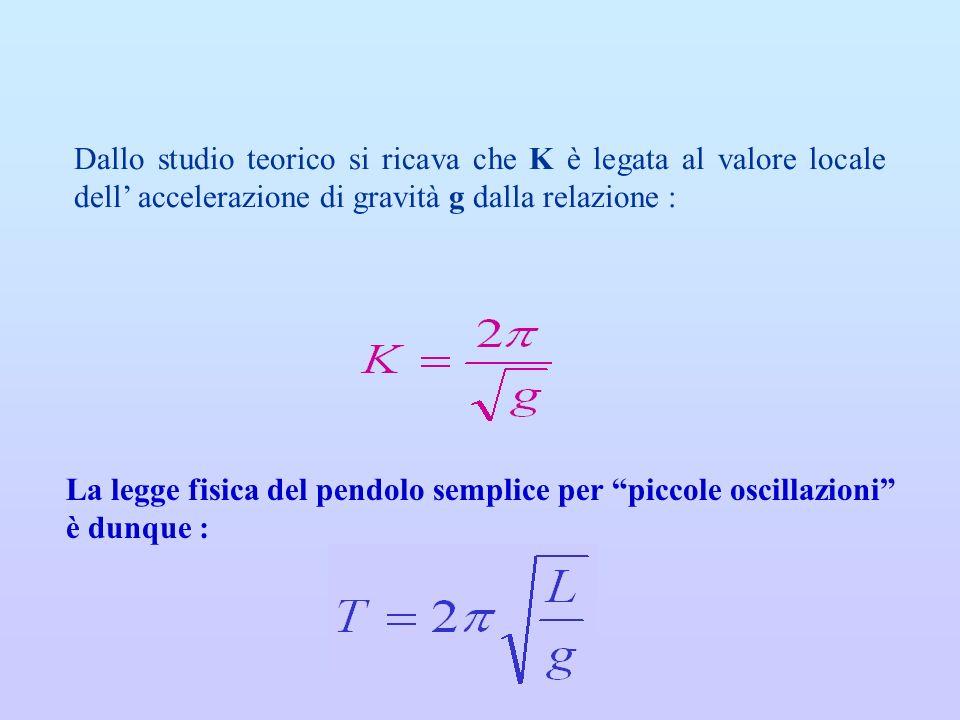 Dallo studio teorico si ricava che K è legata al valore locale dell accelerazione di gravità g dalla relazione : La legge fisica del pendolo semplice