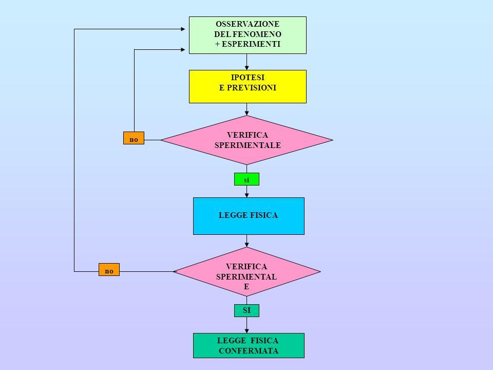 OSSERVAZIONE DEL FENOMENO + ESPERIMENTI IPOTESI E PREVISIONI VERIFICA SPERIMENTALE no si LEGGE FISICA VERIFICA SPERIMENTAL E no LEGGE FISICA CONFERMAT
