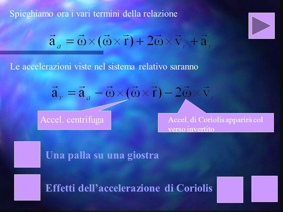 Spieghiamo ora i vari termini della relazione Questo termine è detto accelerazione di Coriolis ed è presente quando il corpo è in moto nel sistema relativo.