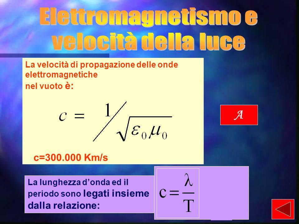 Elettromagnetismo e velocità della luce Esperimenti sulla velocità di propagazione delle luce Verso una nuova relatività