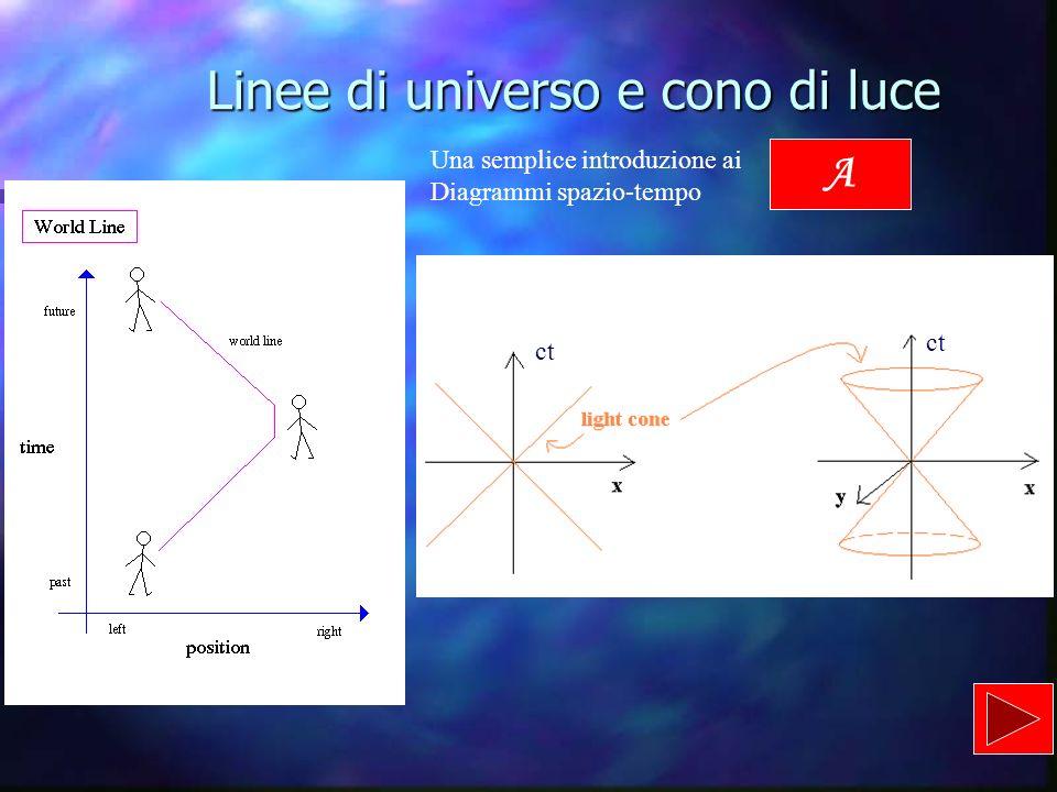 Alcuni paradossi noti II paradosso dei gemelli A Lee vola per 10 anni con una velocità v = 0,98c rispetto alla terra.