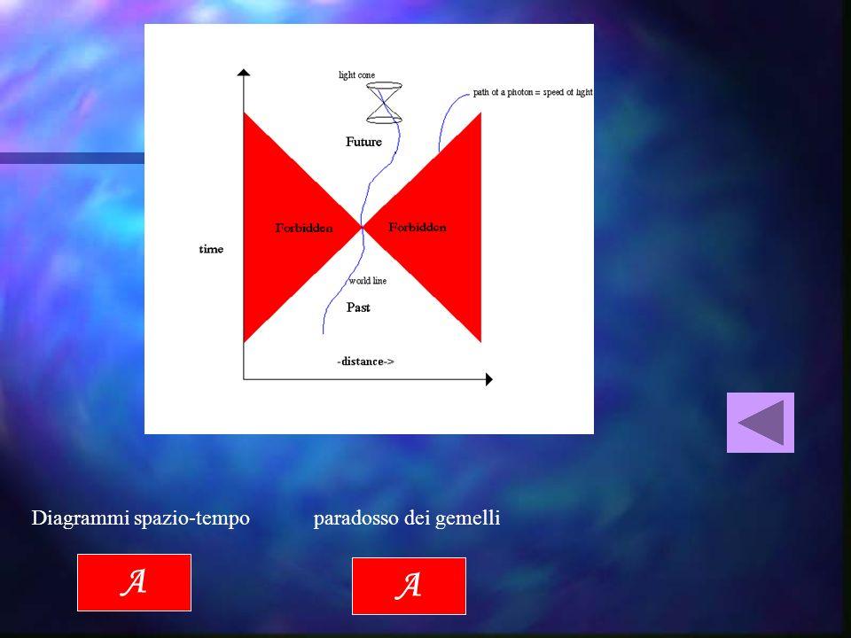 Linee di universo e cono di luce ct A Una semplice introduzione ai Diagrammi spazio-tempo